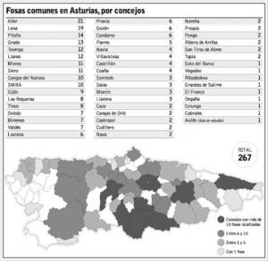 Asturiasko fosak
